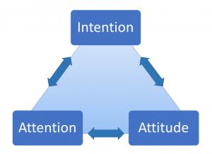 The Intention-Attention-Attitude Diagram explains mindfulness meditation