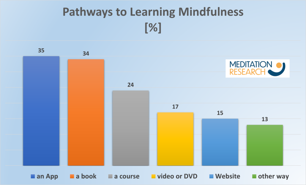 How people in the UK learn to meditate